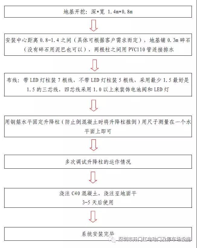 液压升降zhu安装工艺流程.jpg